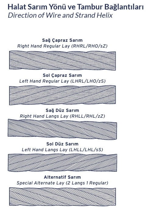 Important Information About Ropes